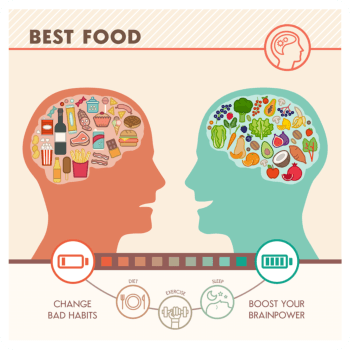 Gezond eten en ongezond eten